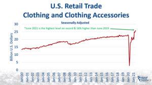 U.S. retail trade chart