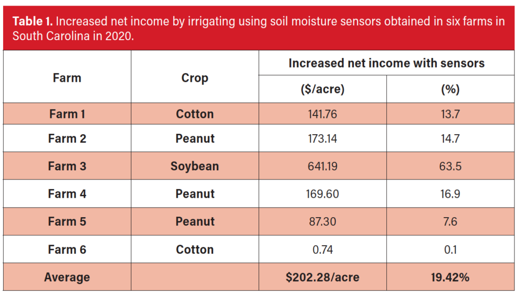 soil moisture sensor research results