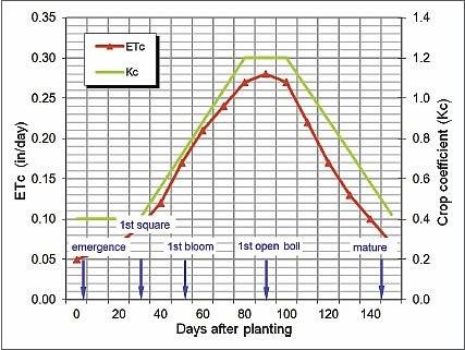 soil moisture chart